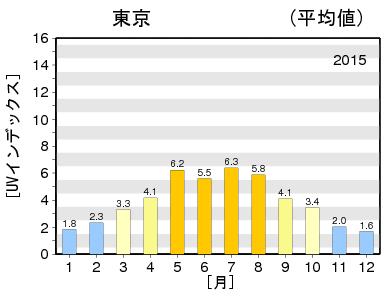2015年紫外線推移