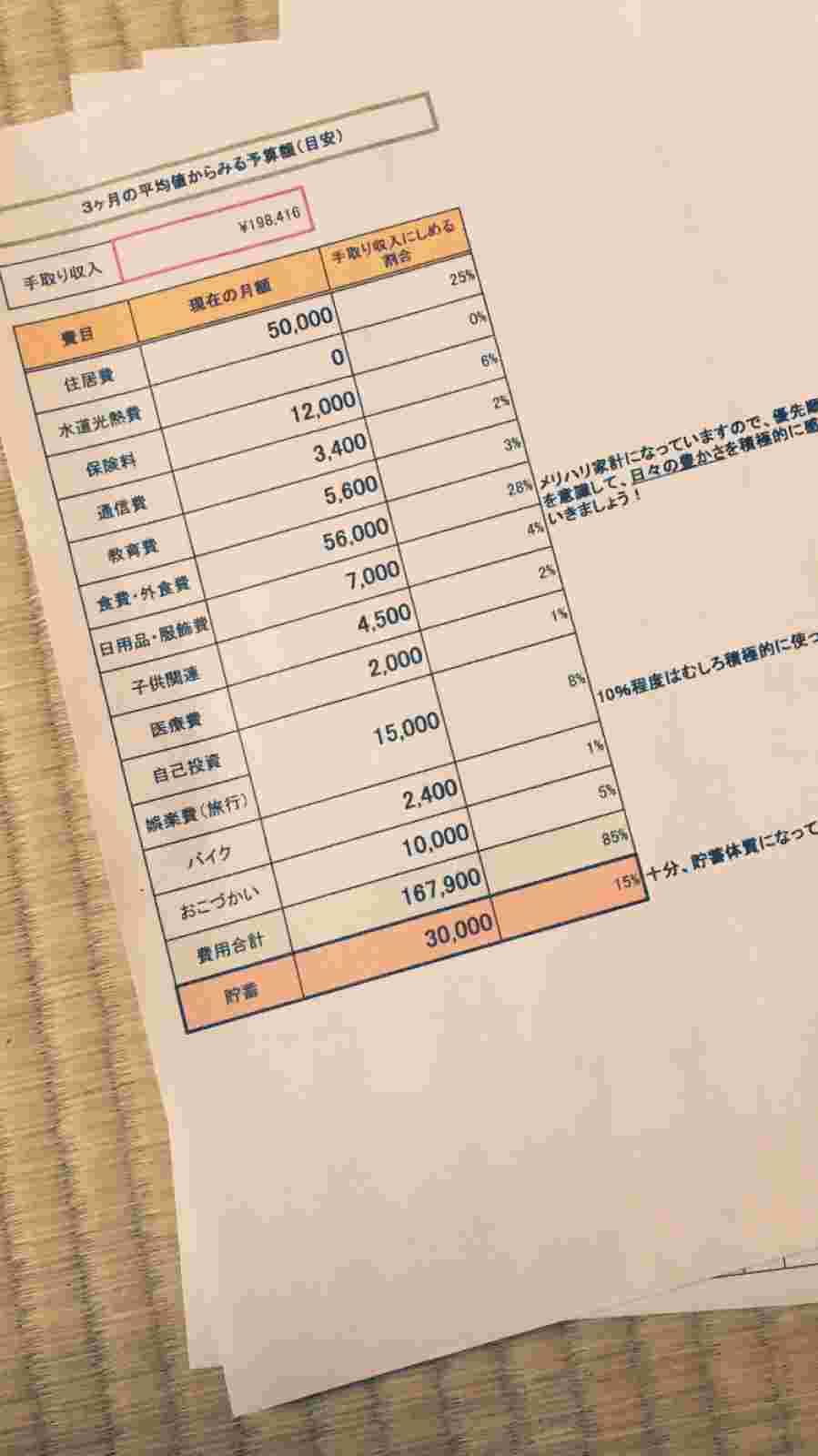 吉永家3か月の家計簿平均値の写真